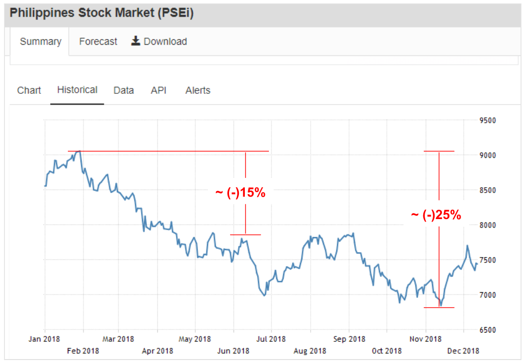 The Philippine Stock Exchange Index for 2018